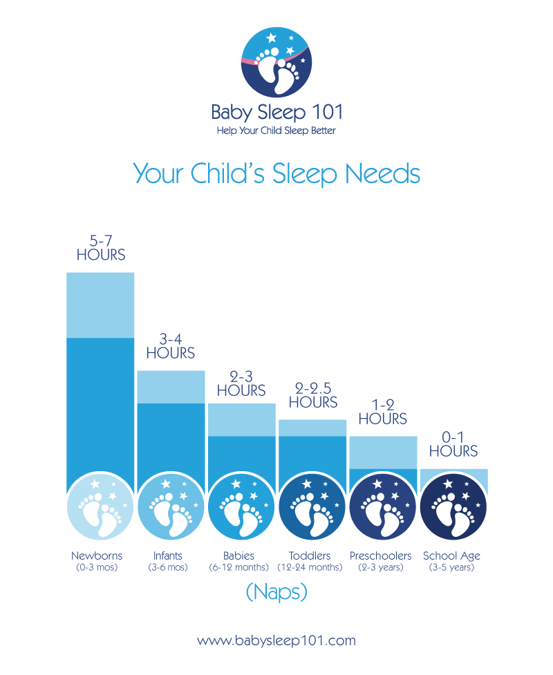 Child-Sleep-Needs-Naps