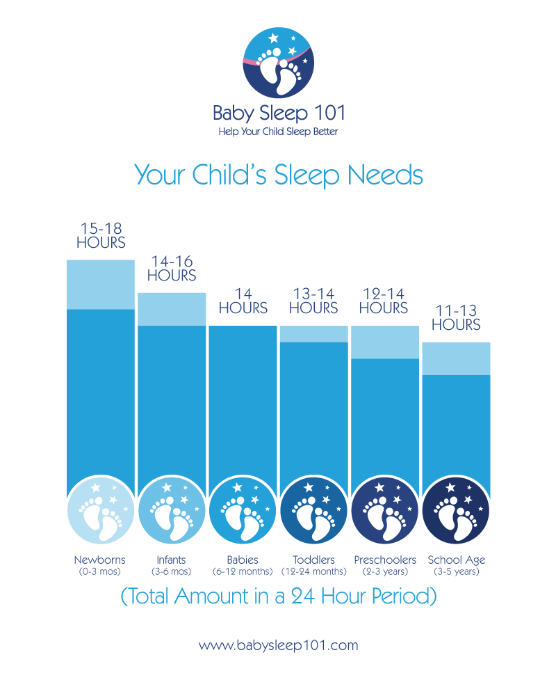 Child-Sleep-Needs-in-a-Day